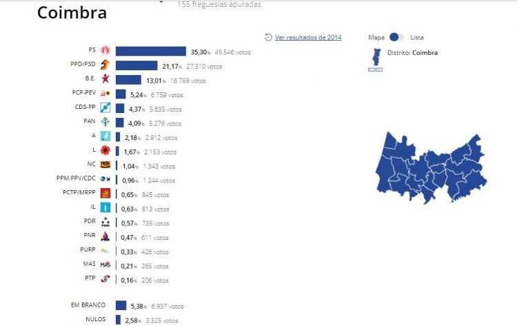 Resultados Coimbra Europeias