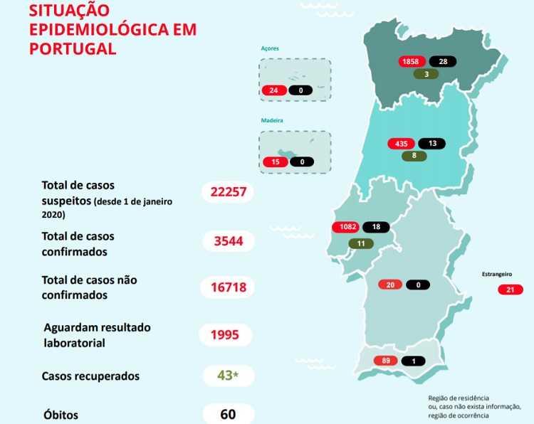 Jornal Campeão: Covid-19: Portugal tem mais de 3 500 casos confirmados e 60 mortes