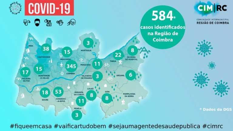 Jornal Campeão: Região de Coimbra com mais 30 casos de covid-19