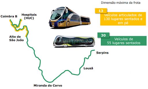 Jornal Campeão: IP vai consignar troço do MetroBus entre Alto de São João e Serpins