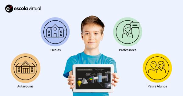 """Jornal Campeão: Câmara da Lousã disponibiliza plataforma """"Escola Virtual"""" à comunidade escolar"""