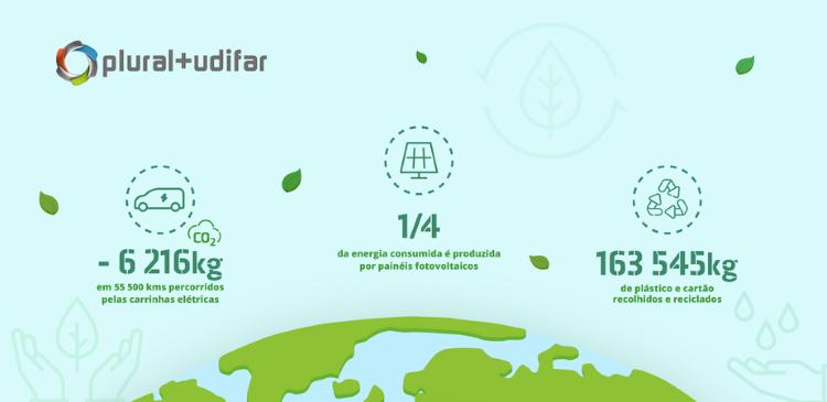 Jornal Campeão: Plural+Udifar de Coimbra traça novas metas de sustentabilidade ambiental